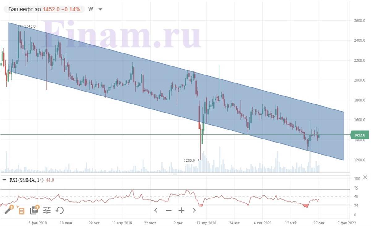 Техническая картина обыкновенных акций «Башнефти»