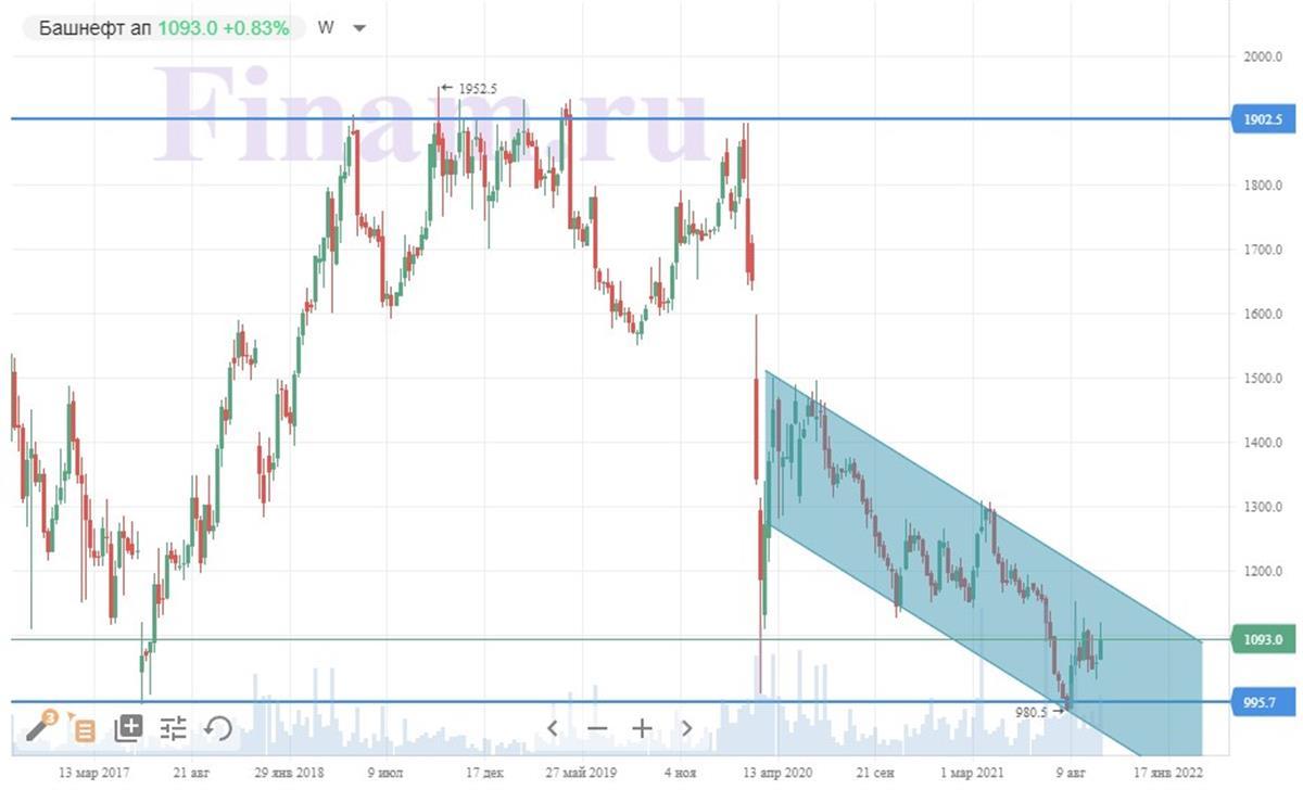 Техническая картина привилегированных акций «Башнефти»