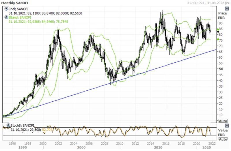 Технический анализ акций Sanofi
